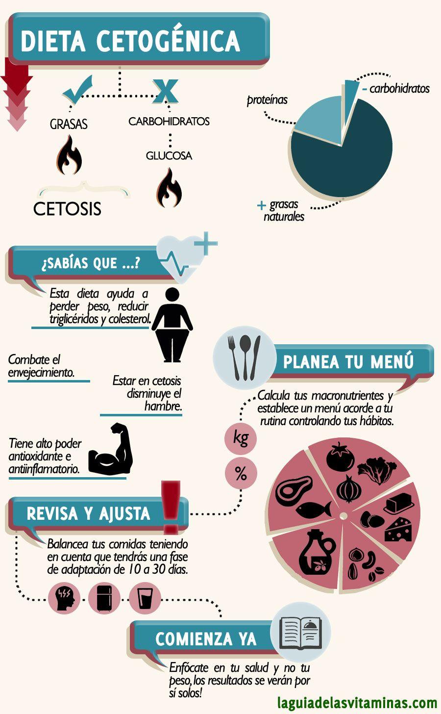 La dieta cetogénica es una dieta baja en carbohidratos, centrada en el  consumo de grasas naturales, con ingesta de proteínas adecuadas con la  finalidad de ...