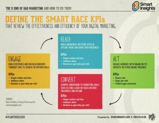 Introducing RACE a practical framework to improve your digital - social media marketing plan