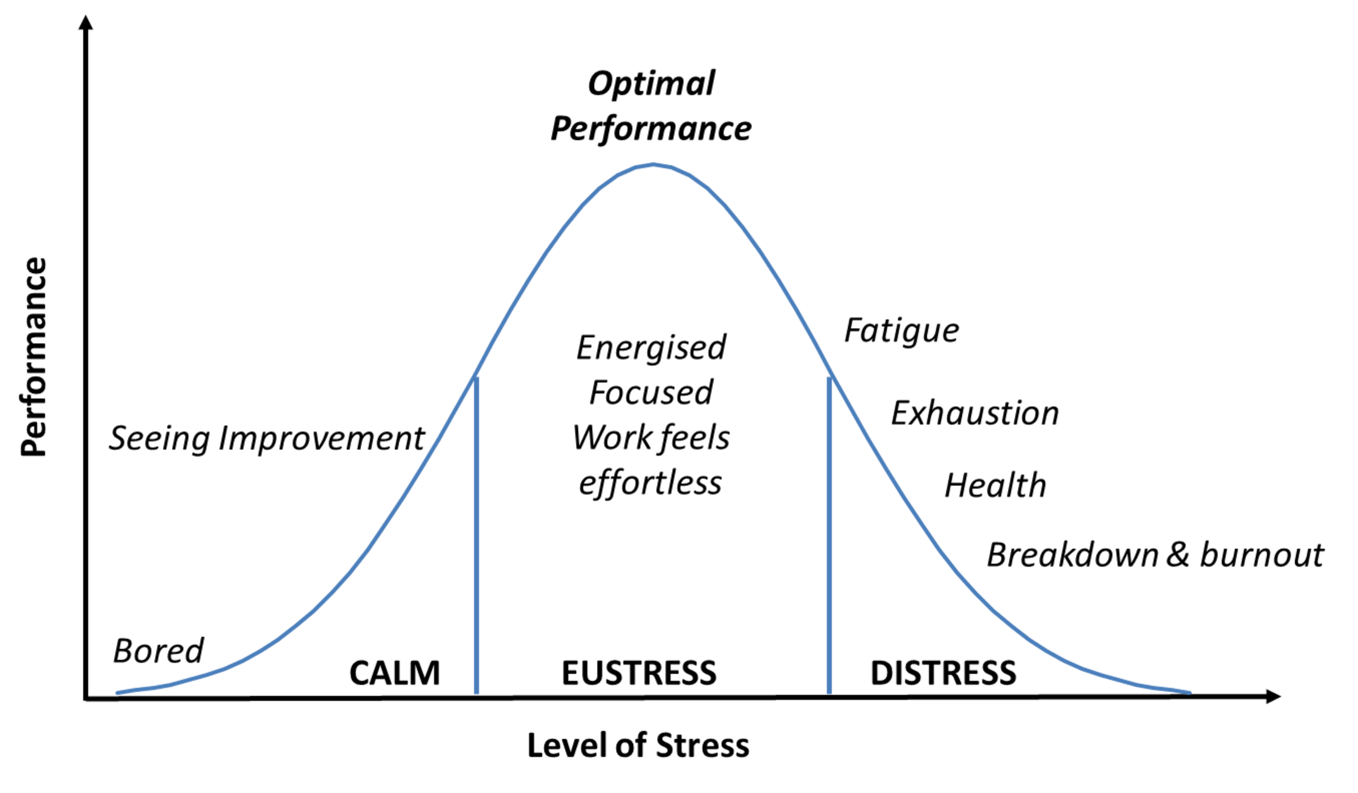 U Shaped Stress Curve