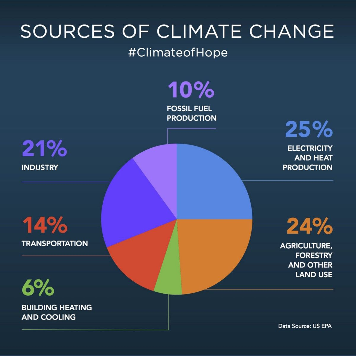 Six Reasons To Be Hopeful About Climate Change Climate Change