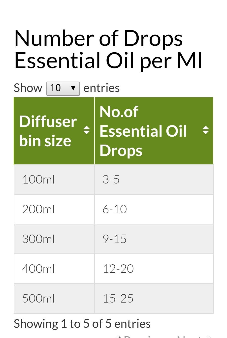 Eo To Water Ratio For Diffuser Essential Oil Diffuser Recipes Essential Oil Blends Recipes Essential Oil Water