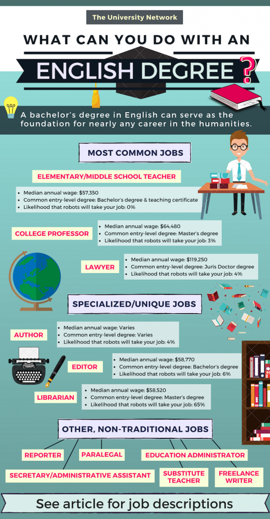 12 Jobs For English Majors The University Network Education College English Degree College Majors