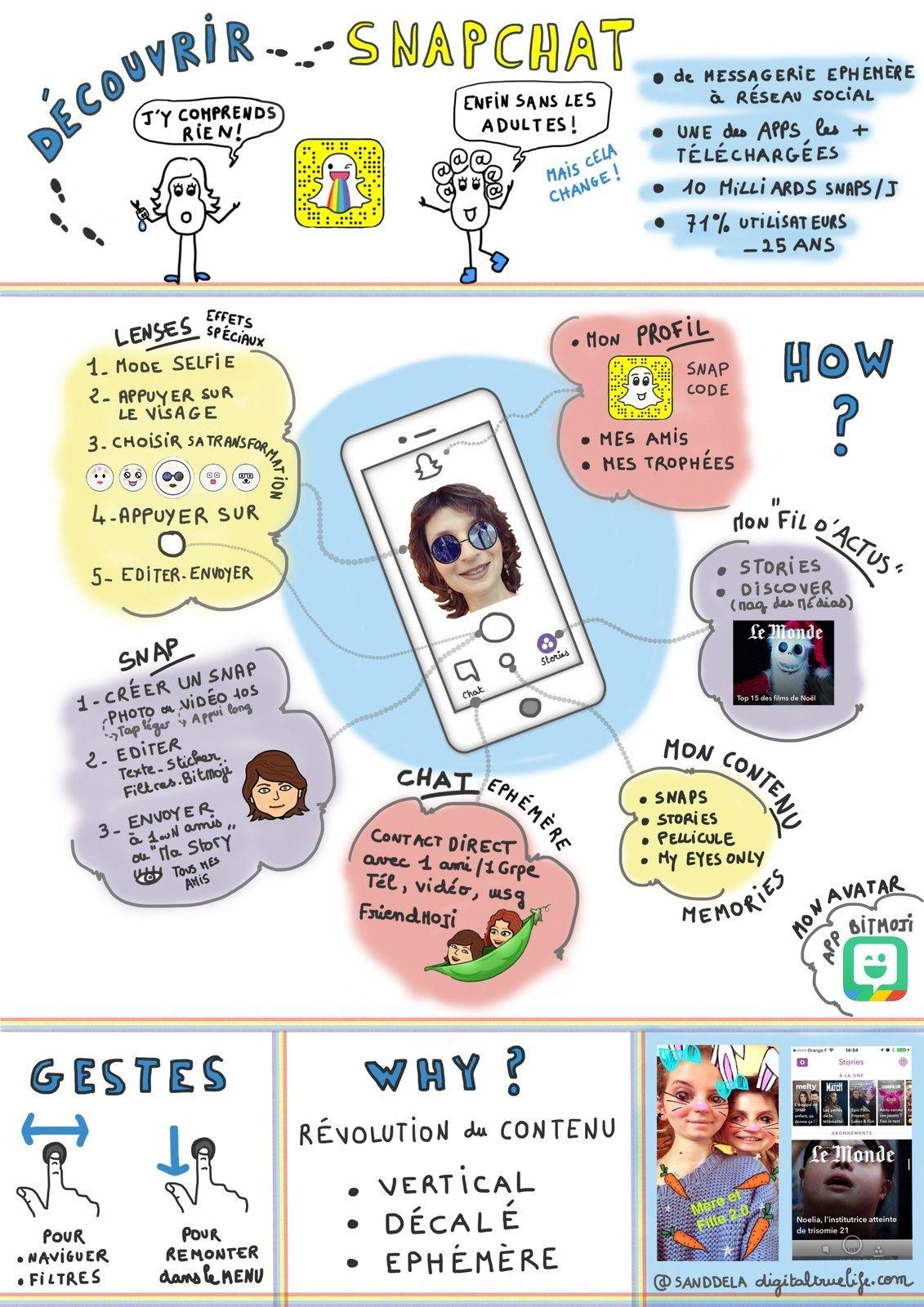 Snapchat En 1 Dessin Ou Presque Socialmedia Citoyennete