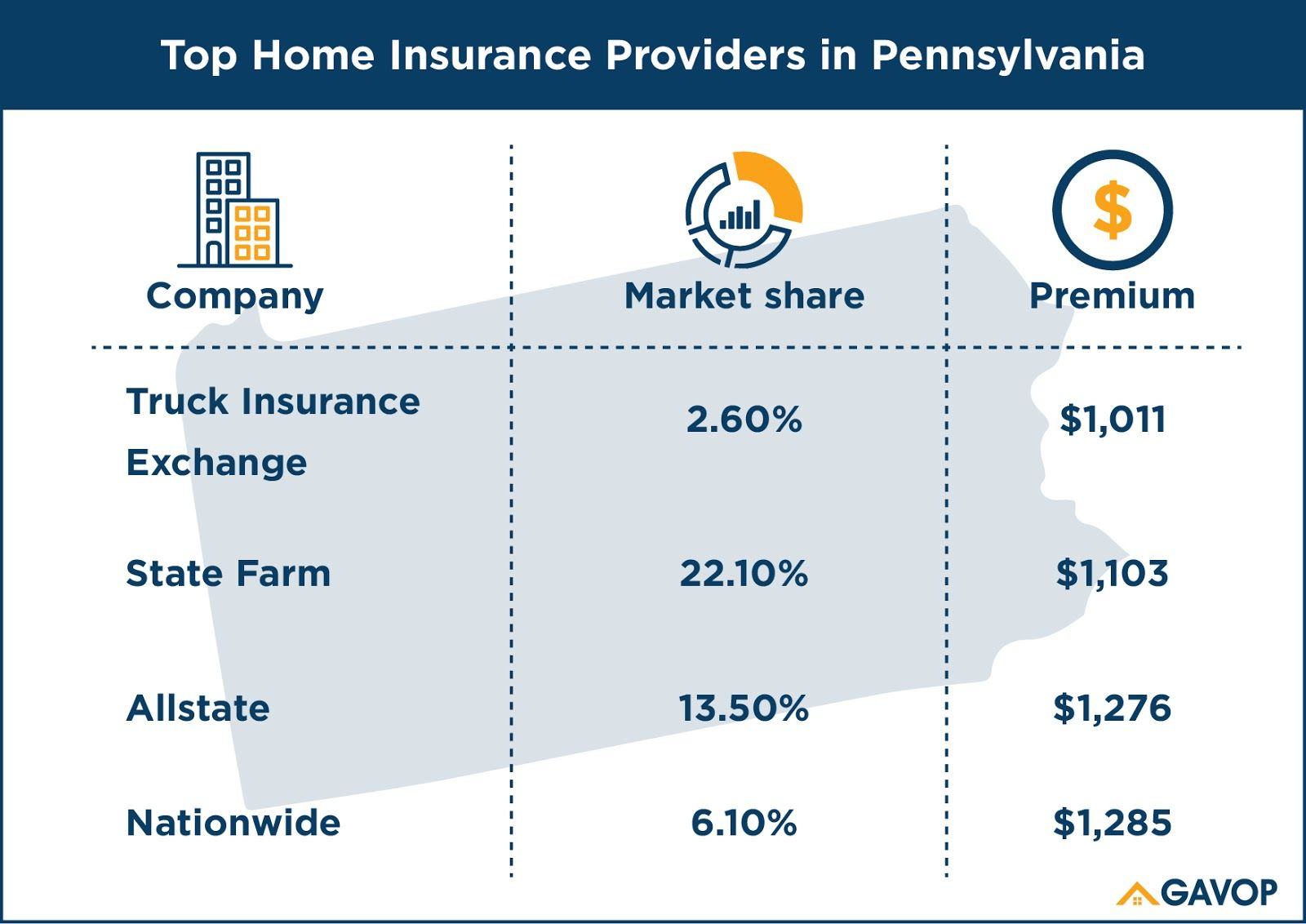 Home Insurance Rates in Pennsylvania Show a Difference of