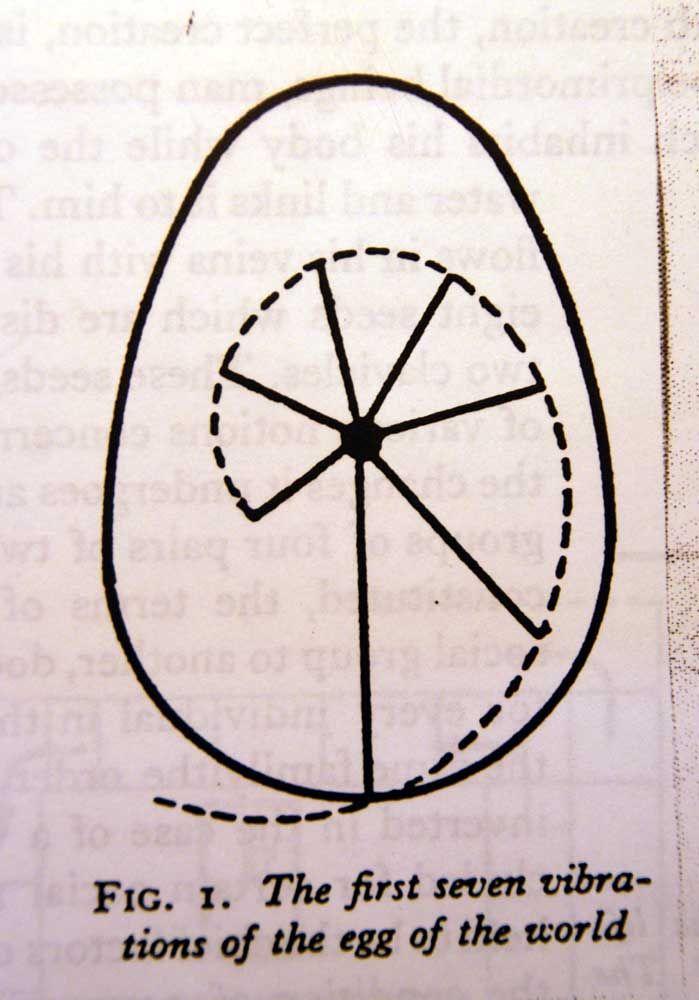 Image result for dogon egg deleuze