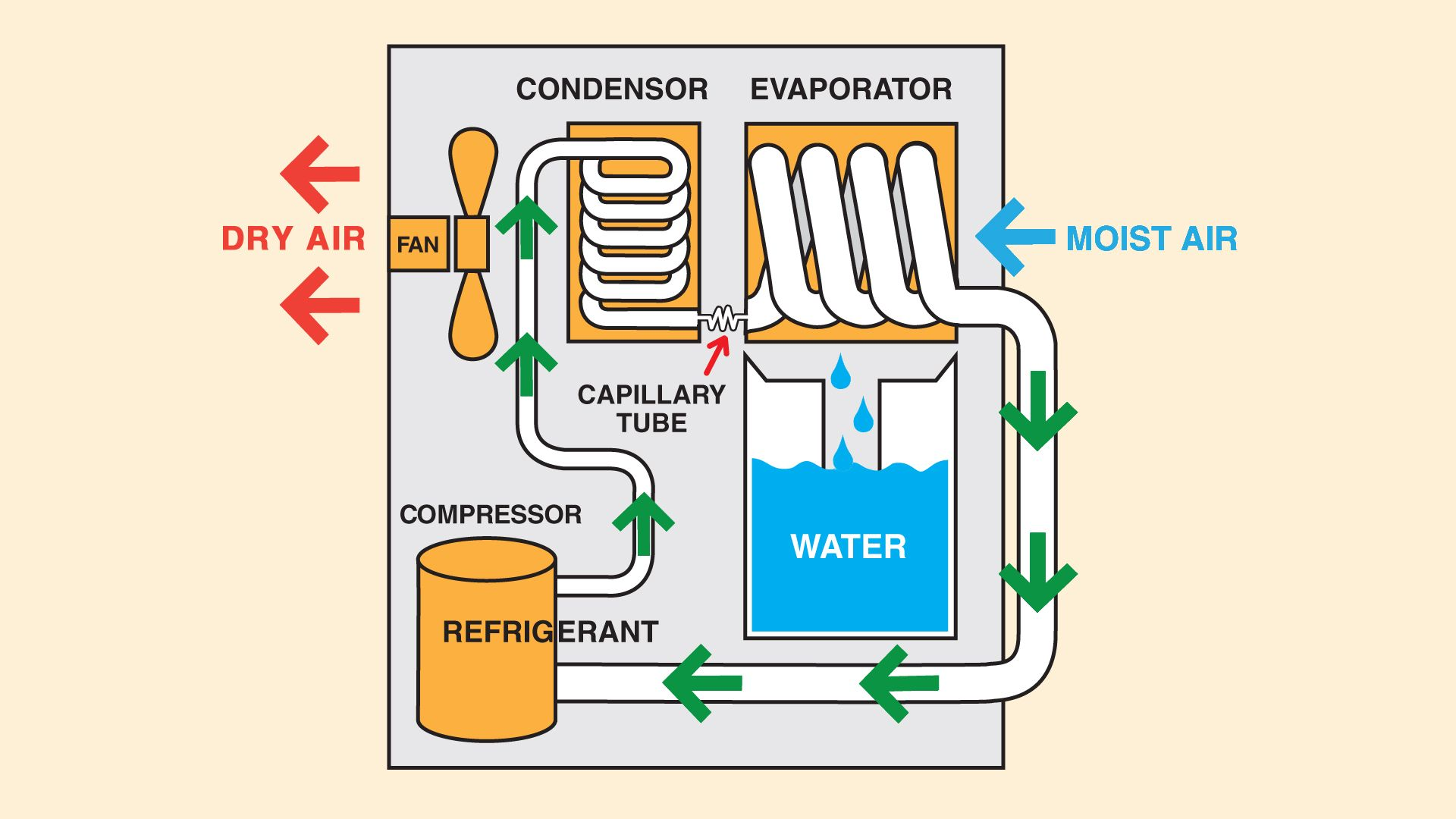 dehumidifier diagram plumbing how to dehumidifiers heating diagram of a dehumidifier [ 1920 x 1080 Pixel ]