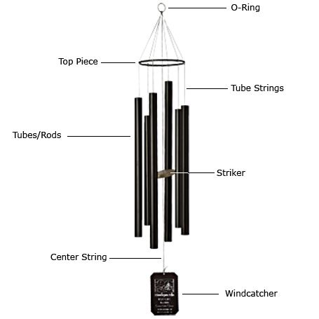 Anatomy Of A Wind Chime Diagram Wind Chimes Chimes Library Decor