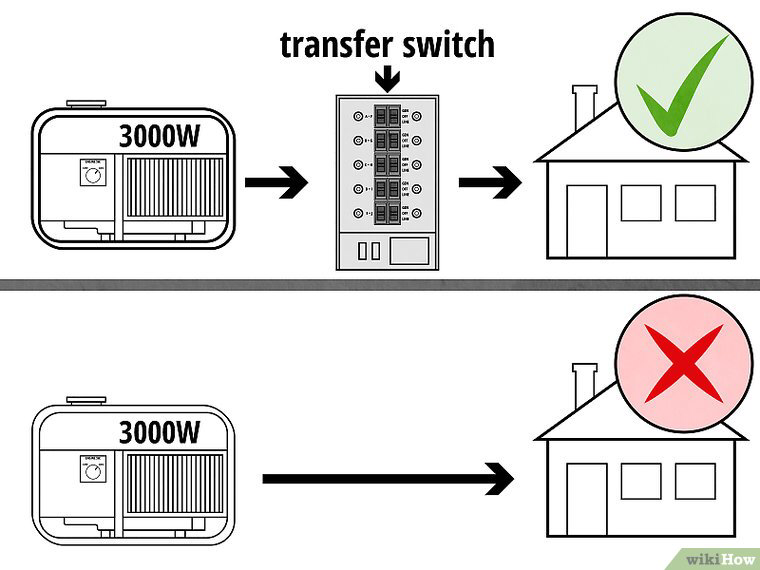 Connect a Portable Generator to a House Portable