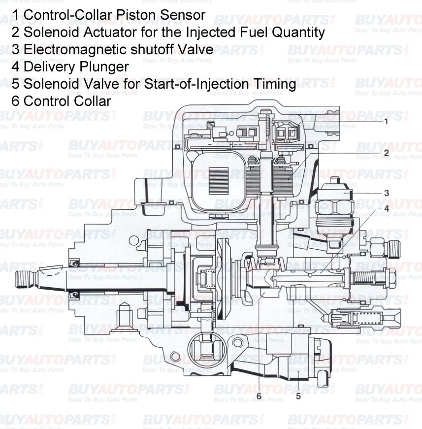 The Diesel Motor In Many Ways Is Just Like A Gasoline Motor The Diesel Injection Pump Is A Device That Flows Fuel Into The Cyl Fuel Injection Repair Vw Diesel
