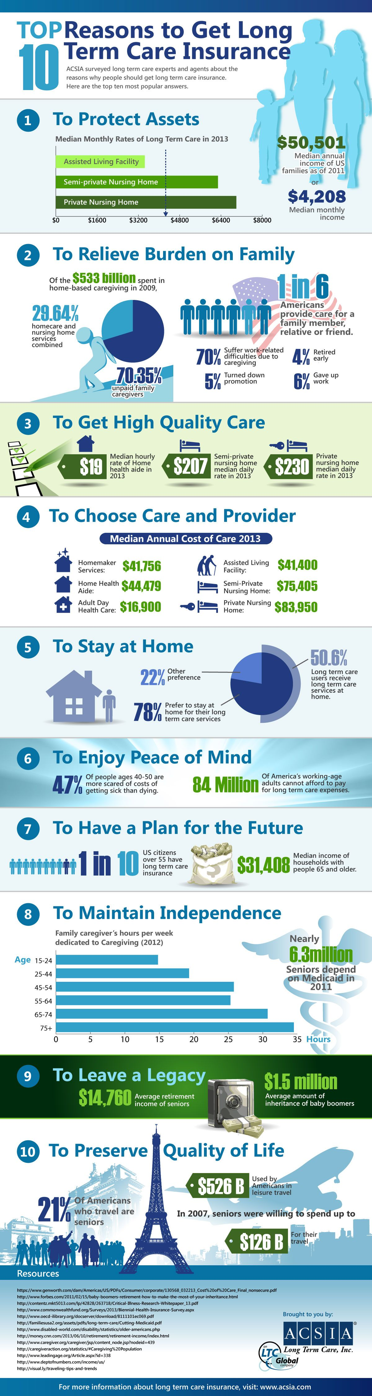 Acsia Partners Top 10 Reasons To Get Long Term Care Insurance