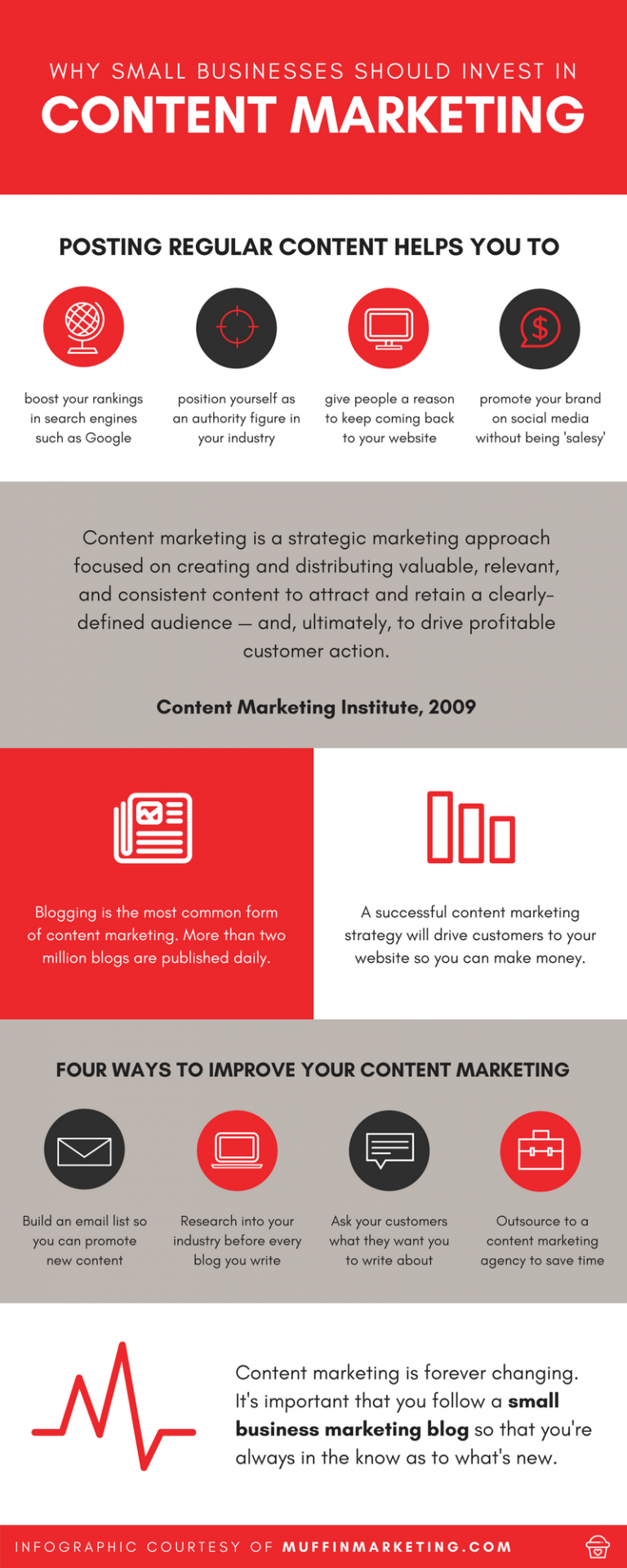 Why Small Businesses Need Content Marketing [Infographic