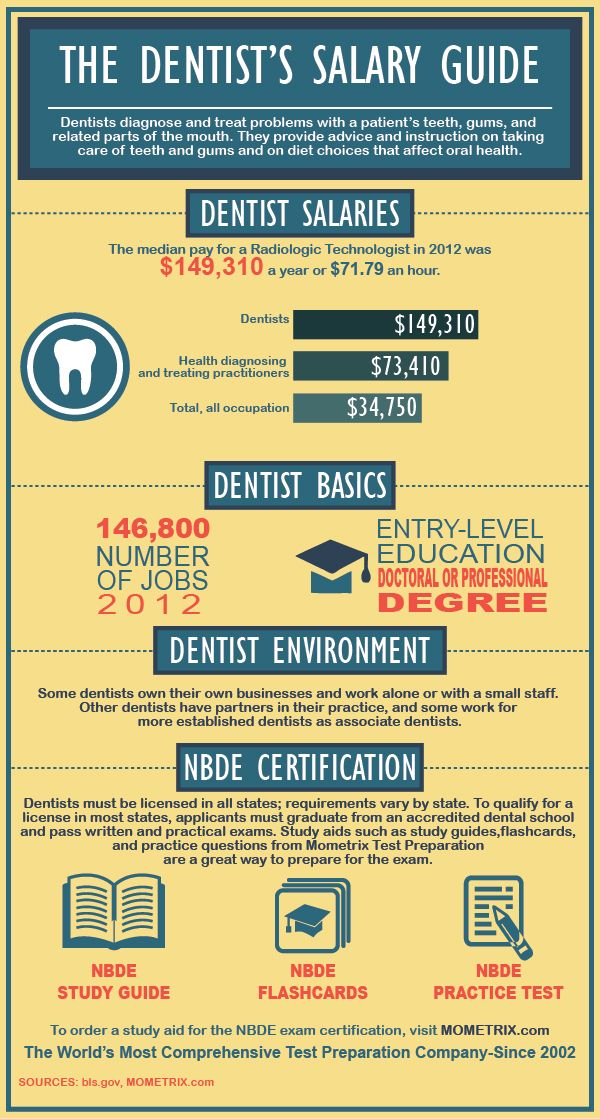 Dentist Salary Guide The average dentist makes about 150