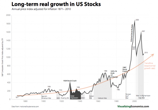 Real Word Examples Of Exponential Growth Visualizing Economics