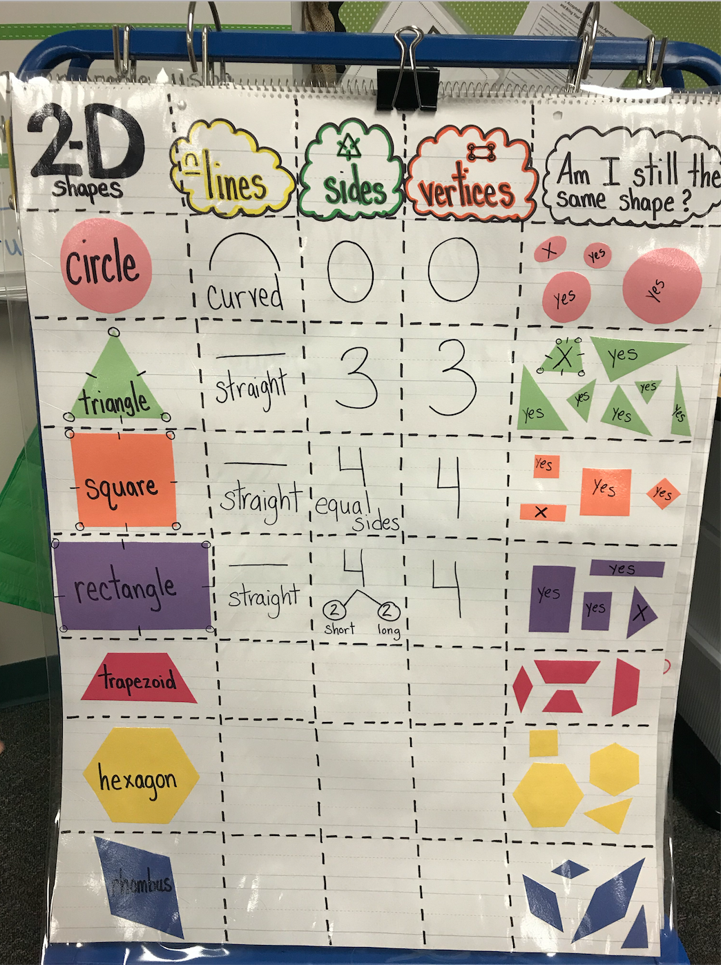 2d Shape Attribute Anchor Chart