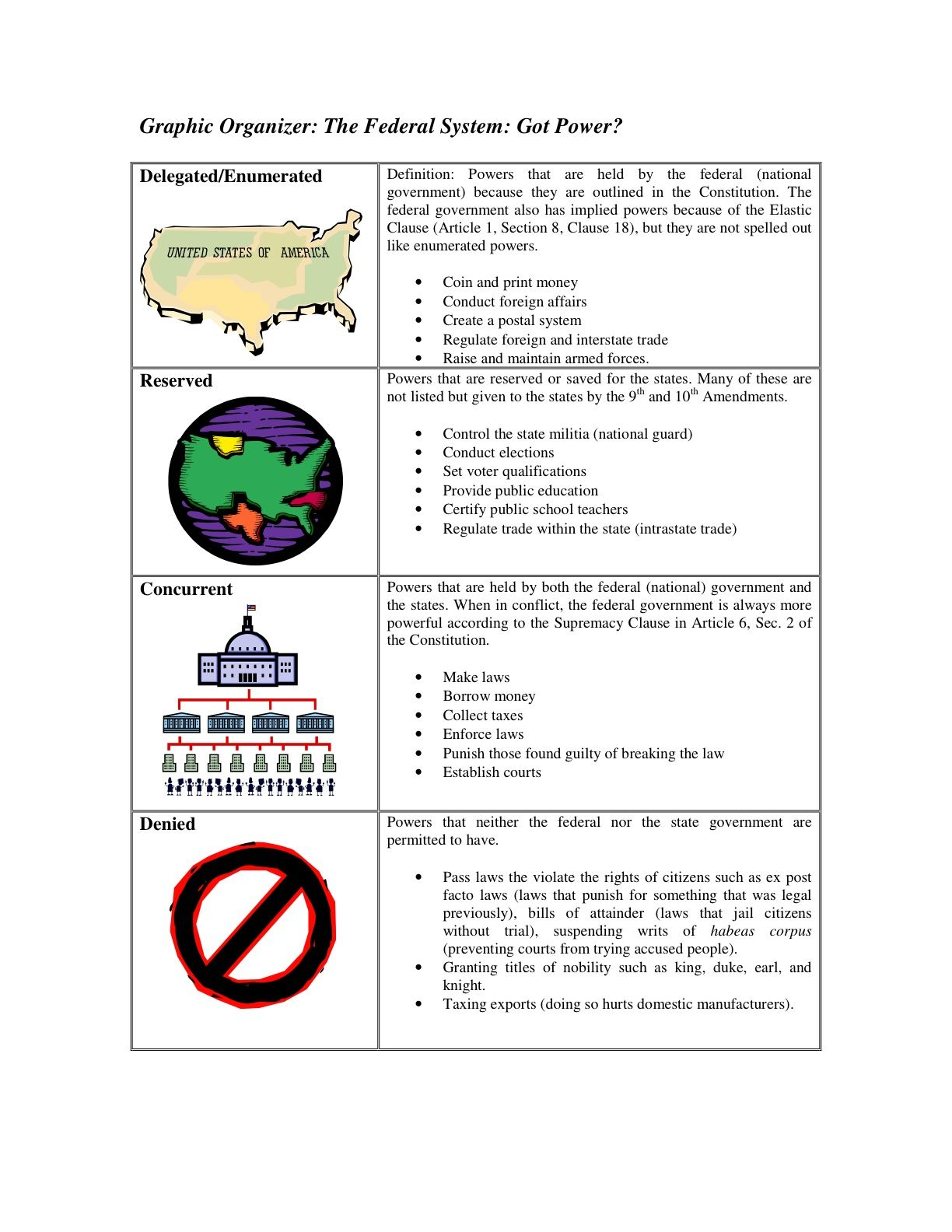 Federalism Unit 7