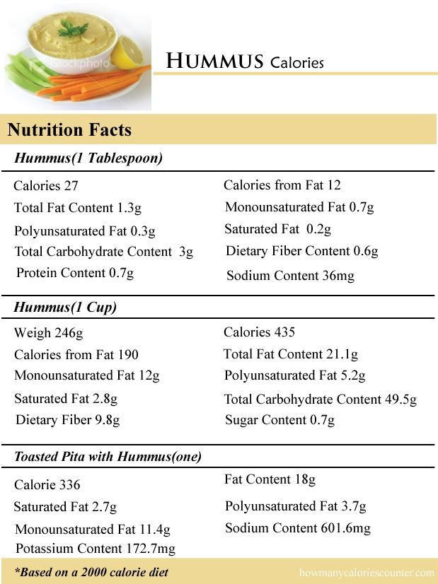 Calories are in hummus calories in vegetables pinterest hummus calories are in hummus sisterspd
