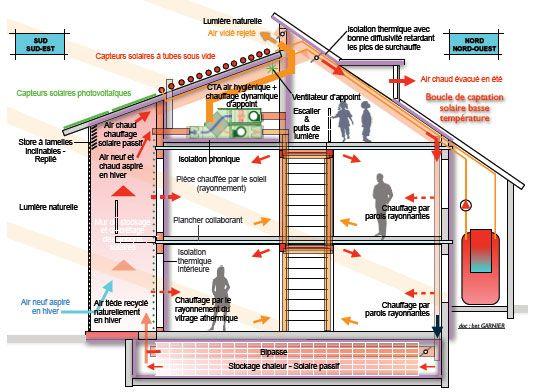 Par Alain GARNIER - ingénieur et directeur du bureau d\u0027études - orientation maison sur terrain