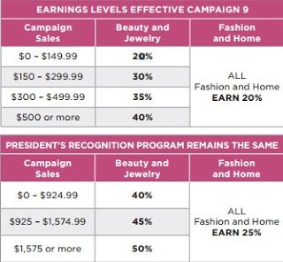 Avon Commission Chart For And Earn Trips Larger Commissions