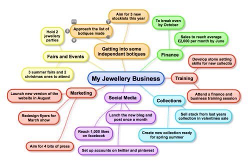 Jewelry business plan free research papers on crisis intervention