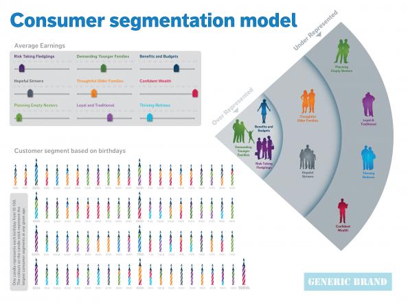 Consumer Segmentation Model Infographic Segmentation