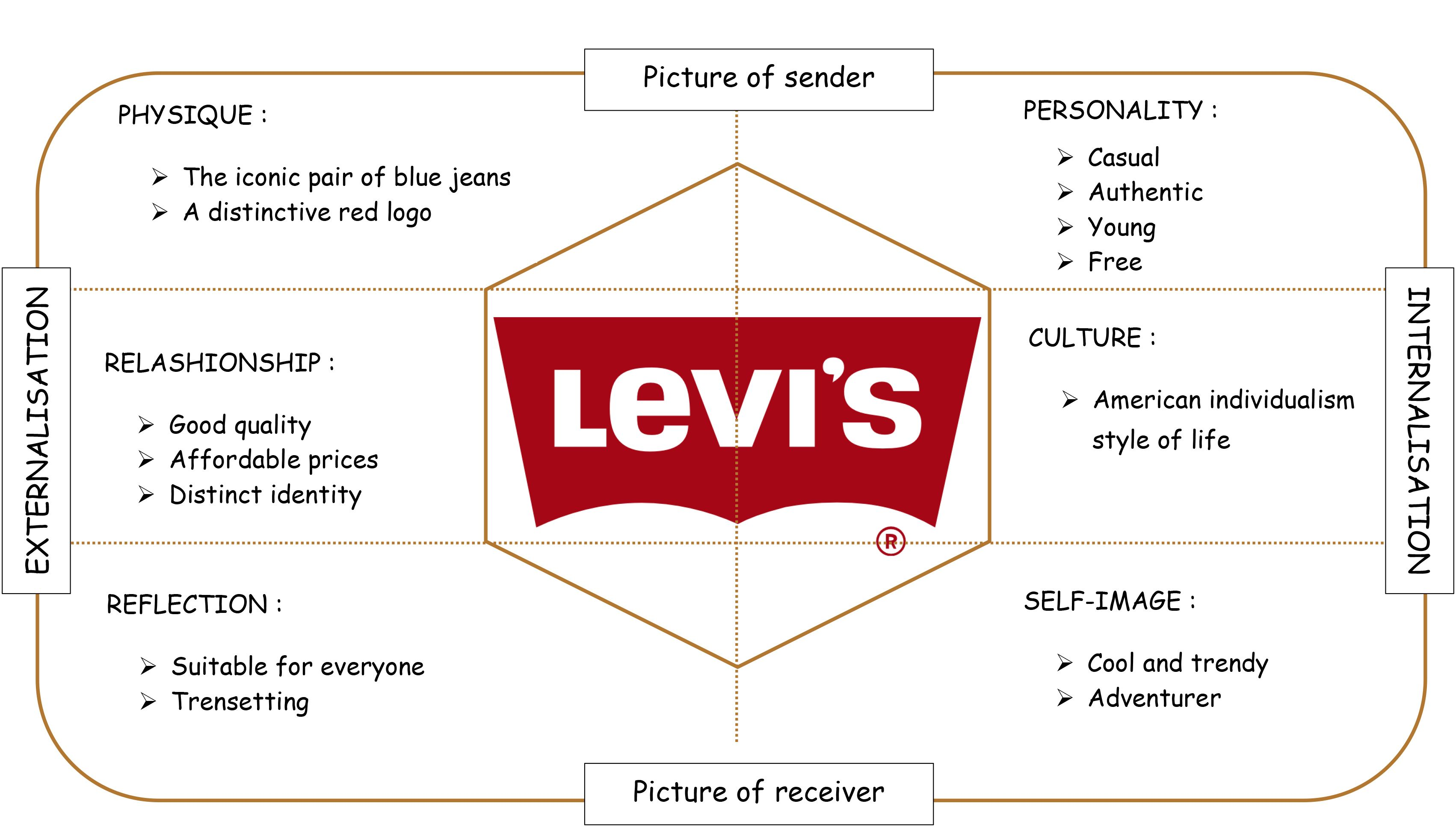 swot analysis of levi s jeans Swot analysis of levis strauss levi strauss japan kk  in this memo i will conduct a swot analysis on levi strauss and co and explain  levi's jeans are the.