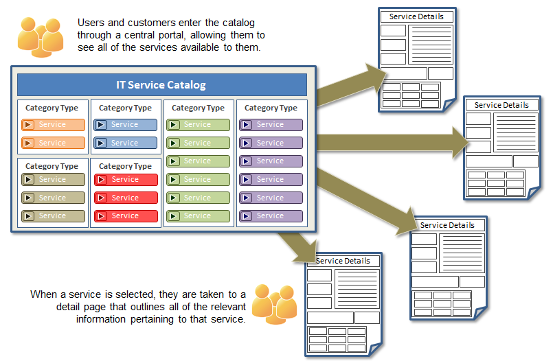 services catalogue template