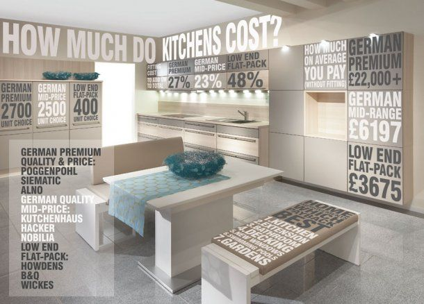 How much do kitchens cost infographics kitchen cost - How much does a kitchen designer cost ...