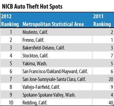 California Dominates Nicb Annual Report On Vehicle Theft Http