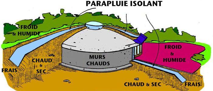 D couvrez la maison bioclimatique enterr e 10 000 euros maisons sous la terre maison - Construire une maison en terre ...