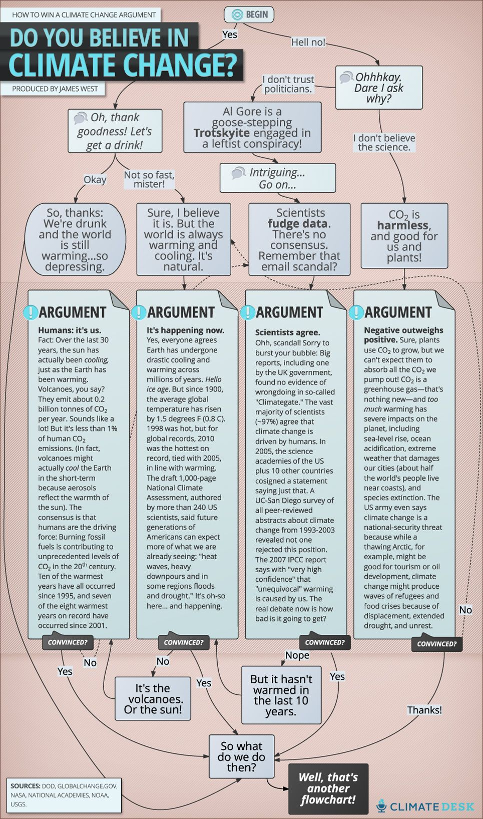 This Cheat Sheet Will Make You Win Every Climate Argument: Climate ...