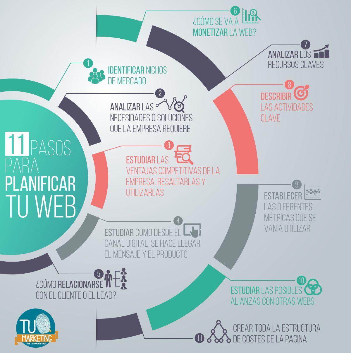 11 Pasos Para Planificar Tu Web #infografia #infographic