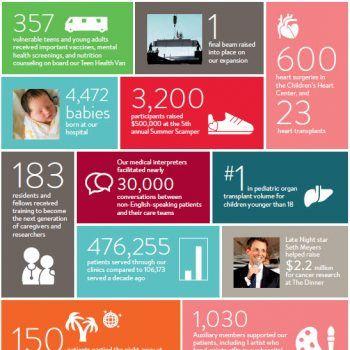 Nonprofit Annual Report Examples Nonprofit Resources Pinterest - sample annual report