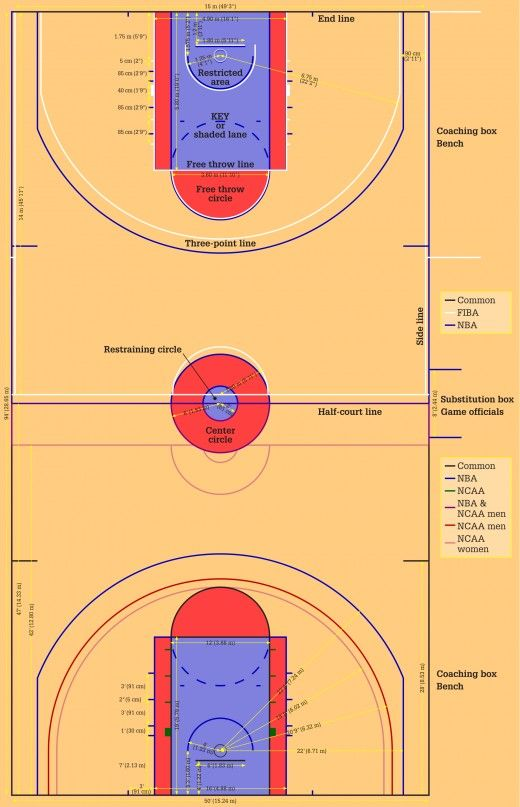 Basketball Rules For Beginners Common Offensive Violations Basketball Rules Basketball Workouts Basketball Drills