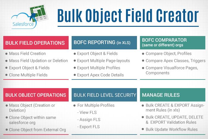 Salesforce Bulk Object Field Creator | Products | Objects, App, The