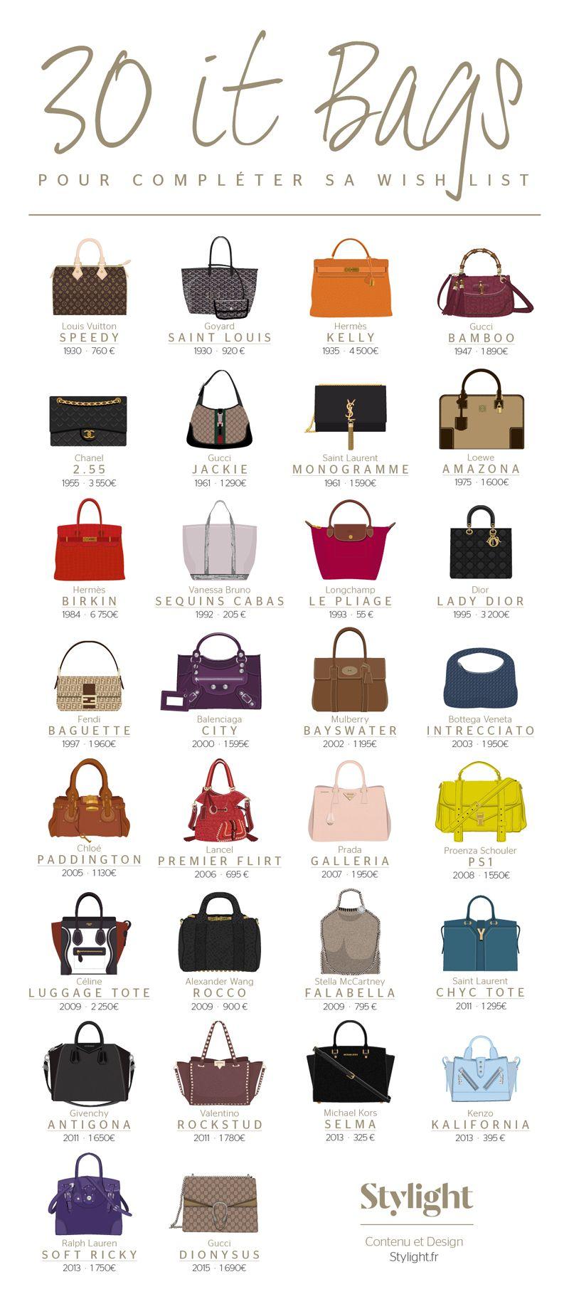 L'infographie du jour : les 30 it-bags les plus iconiques de t... #bag
