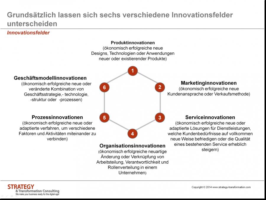 Innovationsfelder   Digital & Innovation   Pinterest   Digital