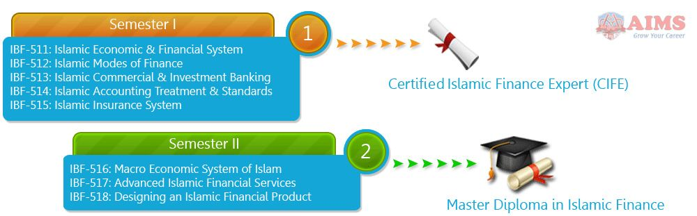 Islamic Banking Diploma Islam Economic Systems Finance