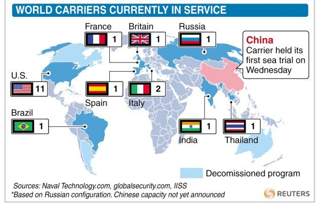 India China Relations Aircraft Carrier Military