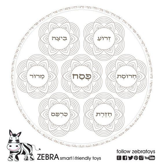 picture about Printable Haggadah named Pover Plate Template Printable-Pesach Seder plates