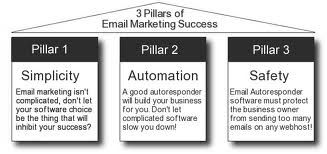 3 steps to great email marketing ~ http://www.empowernetwork.com/terriclay/blog/the-best-autoresponder-ever-cause-the-fortune-is-in-the-follow-up/?id=terriclay