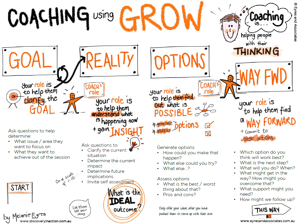 grow coaching template - resultado de imagen para modelo grow modelo grow