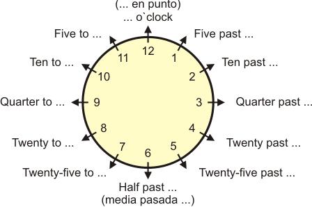 Cifras Y Números Ejercicios De Ingles Actividades De Ingles Las Horas En Ingles