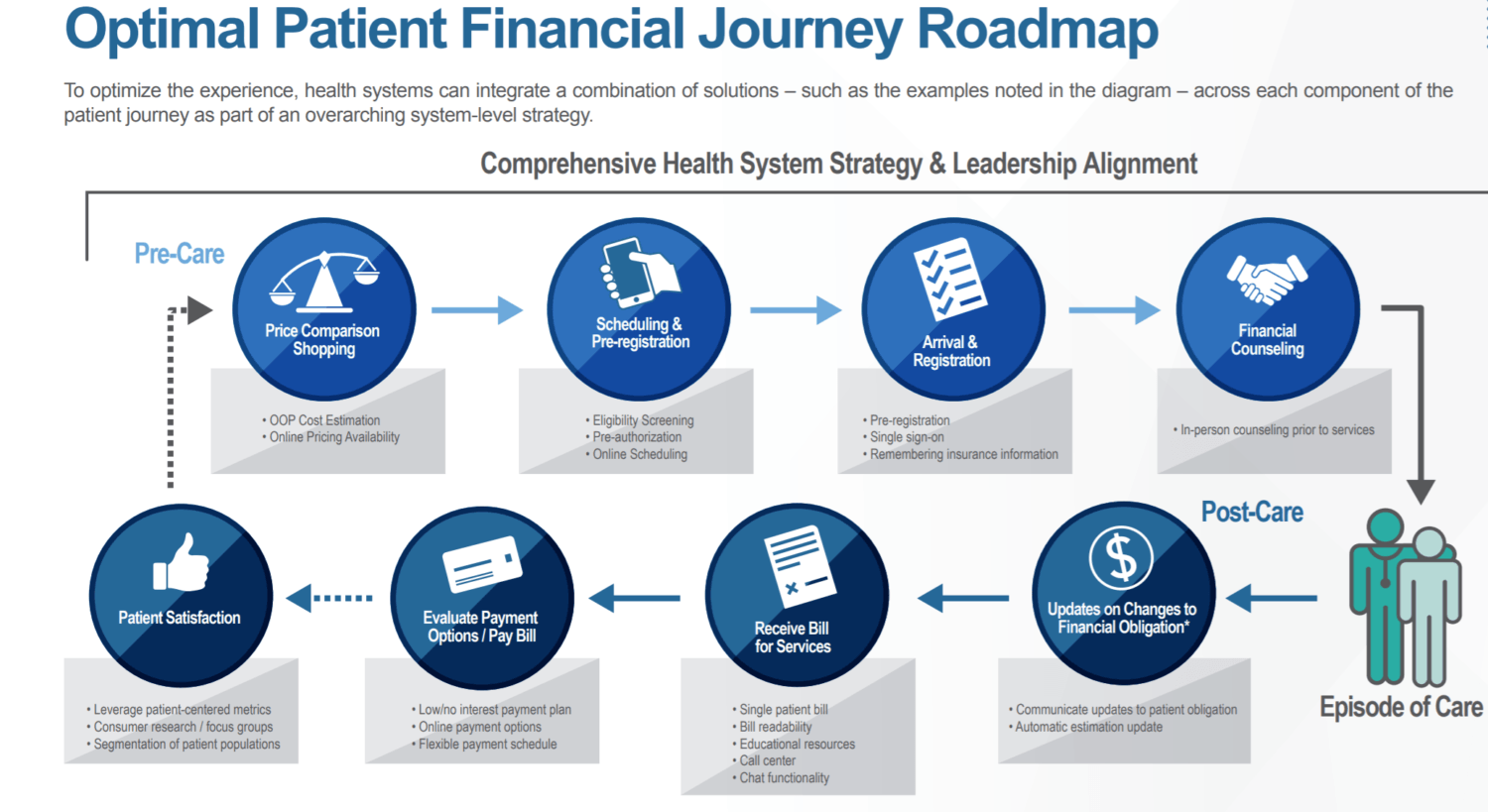 Report Health Systems Are Struggling to Simplify Patient