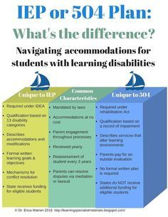 plan or iep what   the difference also special rh pinterest