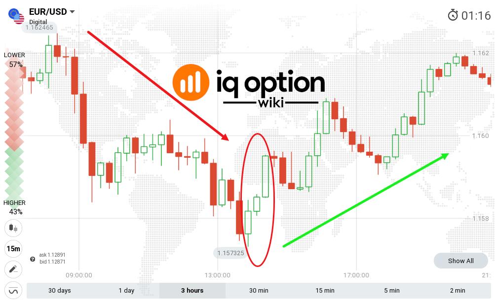 grátis ao vivo sinais forex app guia de estratégia do timing trades