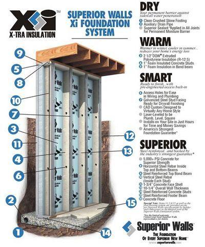 Icf For Slab On Grade Foundation Superior Walls Icf Foundation
