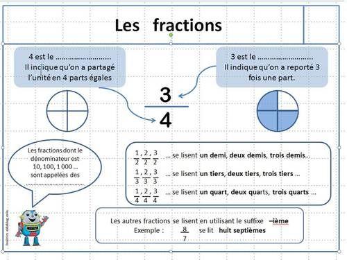 Leçons maths CM1 | Maths cm1, Fraction cm1 et Éducation ...