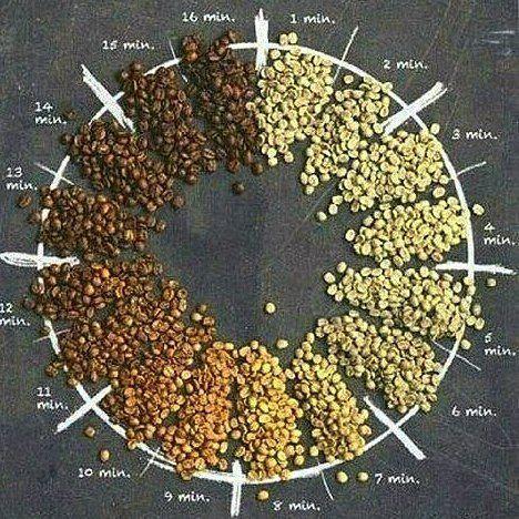 Coffee Beans Eight O Clock Coffee Bean No Sugar Added Vanilla Powder Coffeetogo Coffeeholic Coffeebeans Coffee Roasting Coffee Beans Coffee Infographic