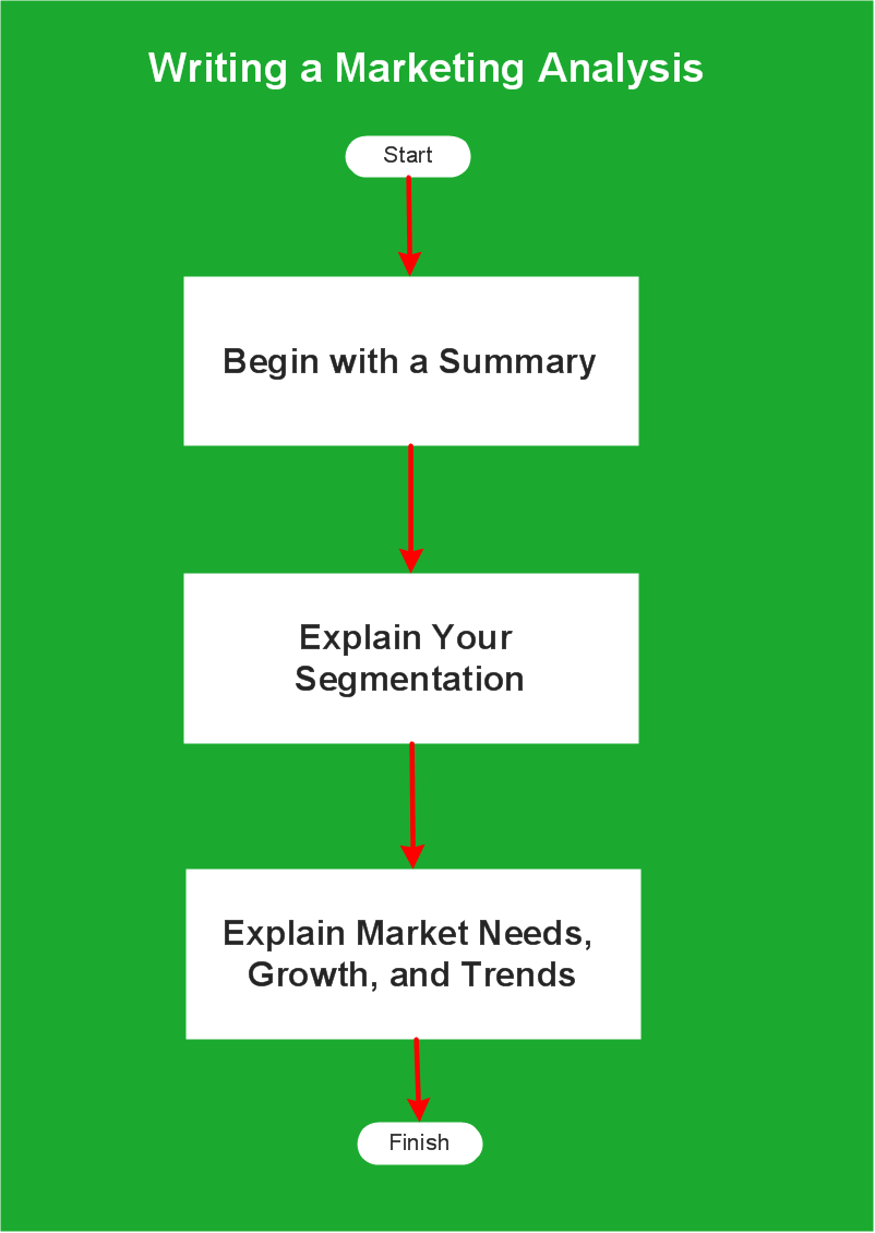 sales process flowchart sales process flowcharts marketing and sales organization chart sales and marketing process flow chart [ 802 x 1130 Pixel ]