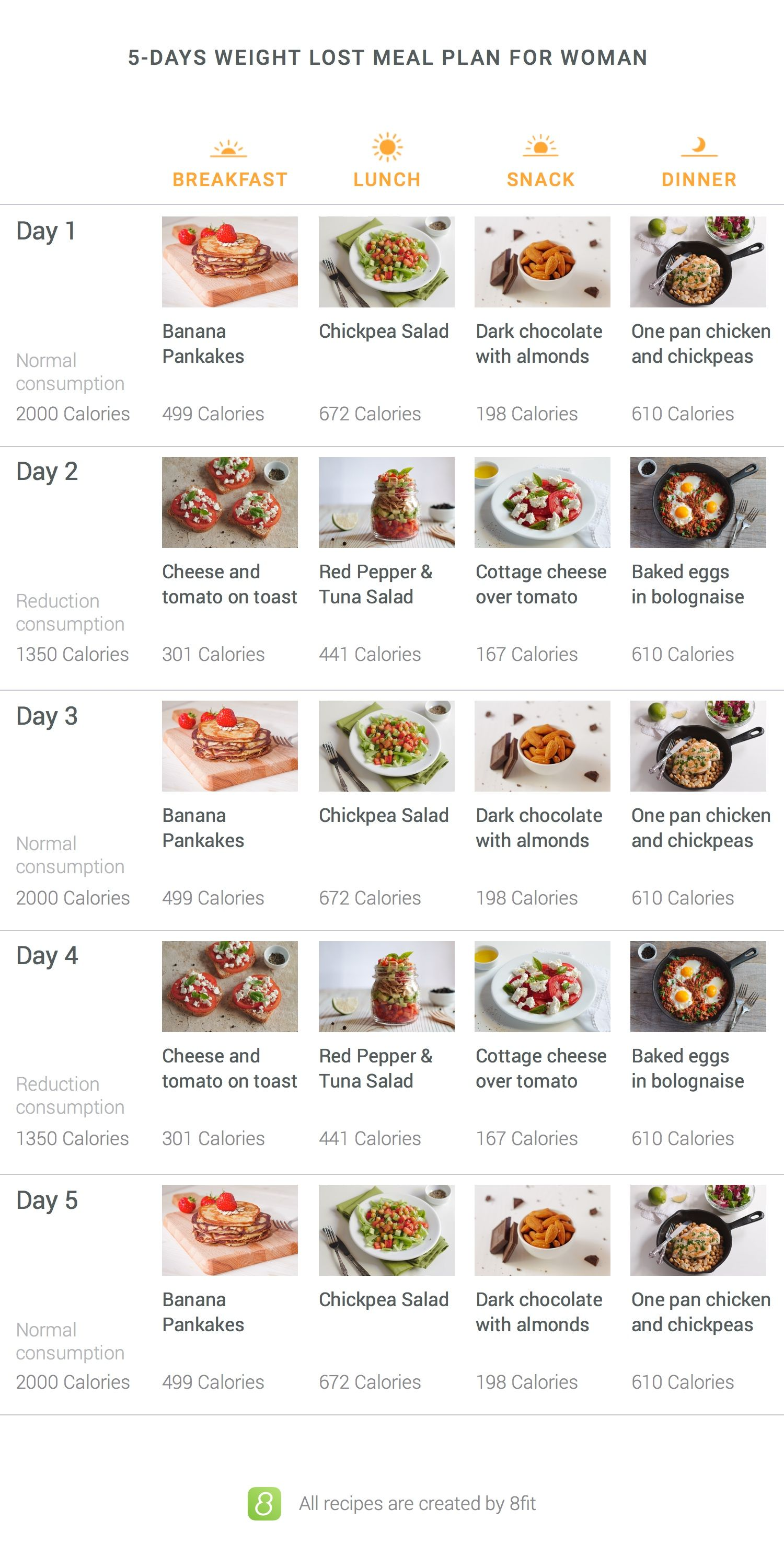What can't you eat in a five-day diabetic meal plan?